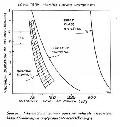 Puissance humaine dans le temps web